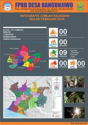 Infografis Kejadian Bencana Bulan Februari