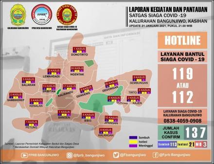 Update Sebaran Kasus Covid-19 Kalurahan Bangunjiwo 21 Januari 2021