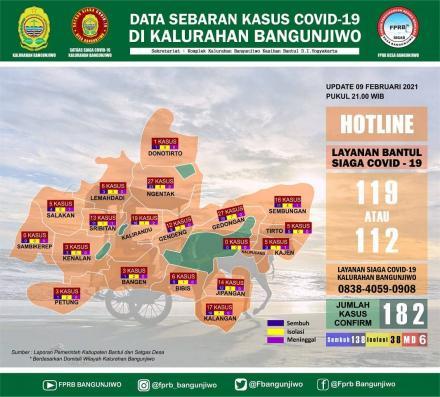Update data sebaran kasus Covid-19 di Kalurahan Bangunjiwo