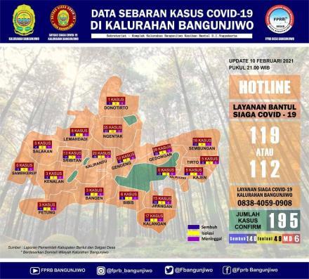 Update data sebaran kasus Covid-19 di Kalurahan Bangunjiwo pertanggal 10 Februari 2021