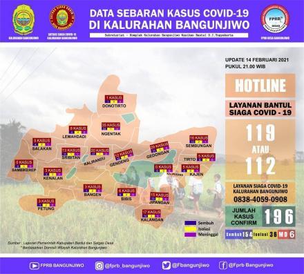 Update data sebaran kasus Covid-19 di Kalurahan Bangunjiwo pertanggal 14 Februari 2021