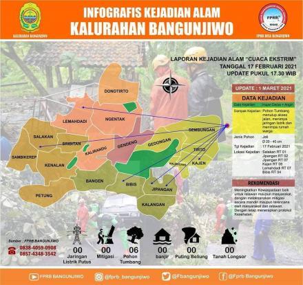 Infografis Kejadian Alam Kalurahan Bangunjiwo