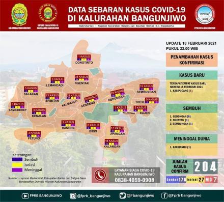 Update data sebaran kasus Covid-19 di Kalurahan Bangunjiwo pertanggal 18 Februari 2021