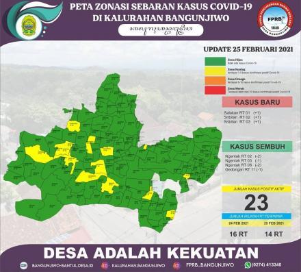 Update data sebaran kasus Covid-19 dan Zonasi PPKM Mikro di Kalurahan Bangunjiwo 25 Februari 2021