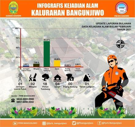 Infografis Kejadian Alam di Kalurahan Bangunjiwo Periode Februari 2021