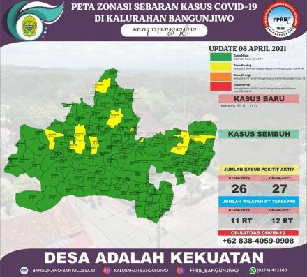 Update data sebaran kasus Covid-19 dan Zonasi PPKM Mikro di Kalurahan Bangunjiwo 08 April  2021