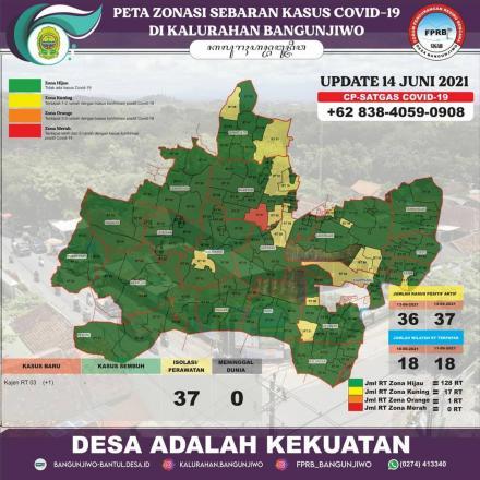 Update data sebaran kasus Covid-19 dan Zonasi PPKM Mikro di Kalurahan Bangunjiwo 14 Juni 2021