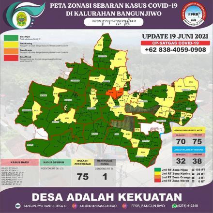 Update data sebaran kasus Covid-19 dan Zonasi PPKM Mikro di Kalurahan Bangunjiwo 19 Juni  2021